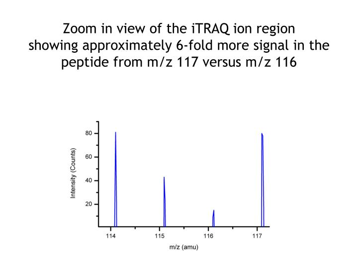 Zoom in view of the iTRAQ ion region