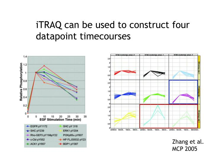 iTRAQ can be used to construct four datapoint timecourses