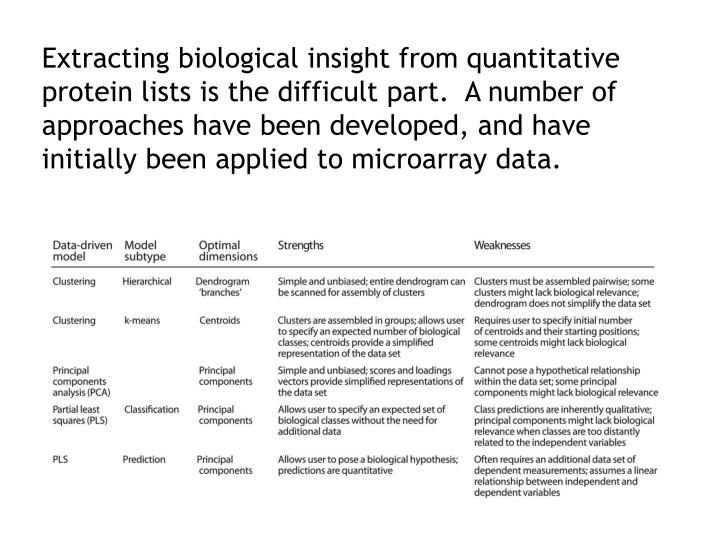 Extracting biological insight from quantitative protein lists is the difficult part.  A number of approaches have been developed, and have initially been applied to microarray data.