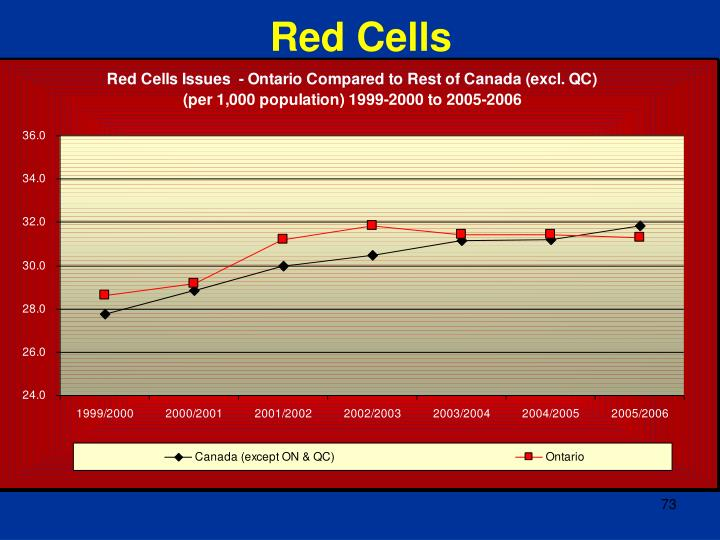 Red Cells