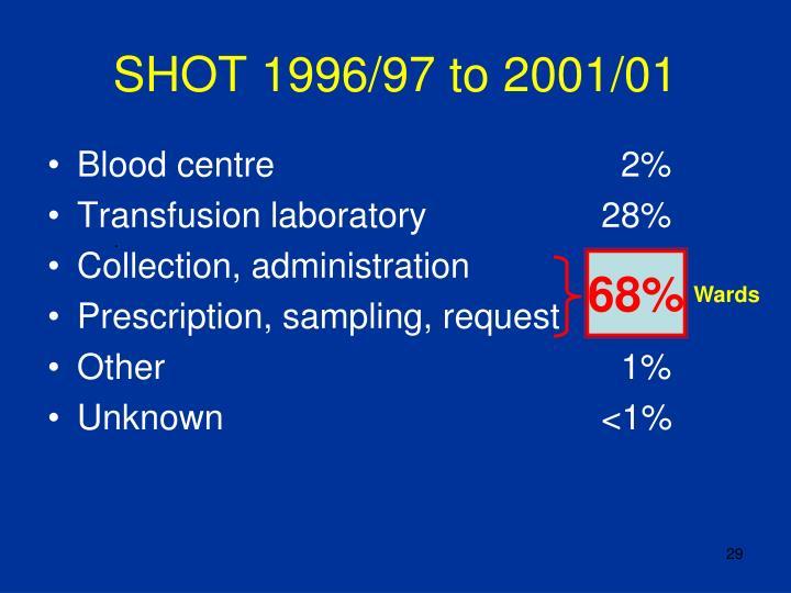SHOT 1996/97 to 2001/01