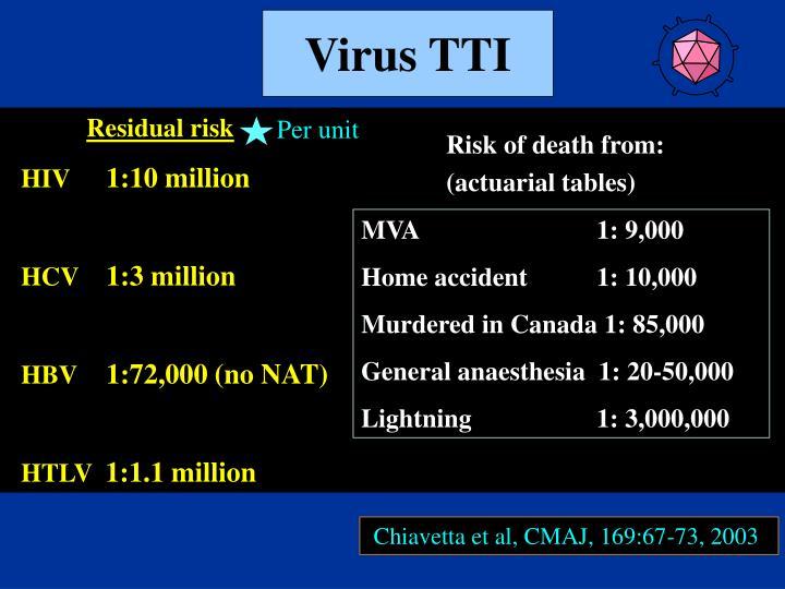 Virus TTI
