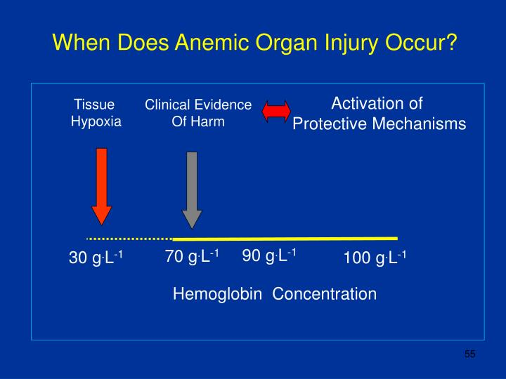 When Does Anemic Organ Injury Occur?
