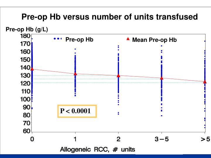 Pre-op Hb versus number of units transfused