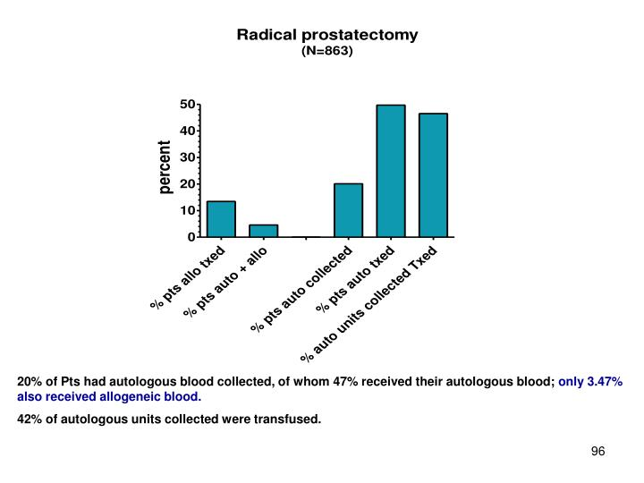 20% of Pts had autologous blood collected, of whom 47% received their autologous blood;