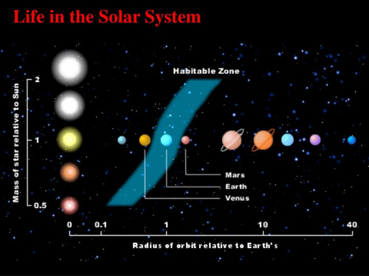 Life in the Solar System