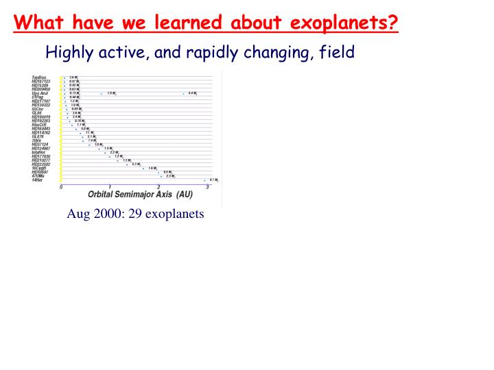 What have we learned about exoplanets?