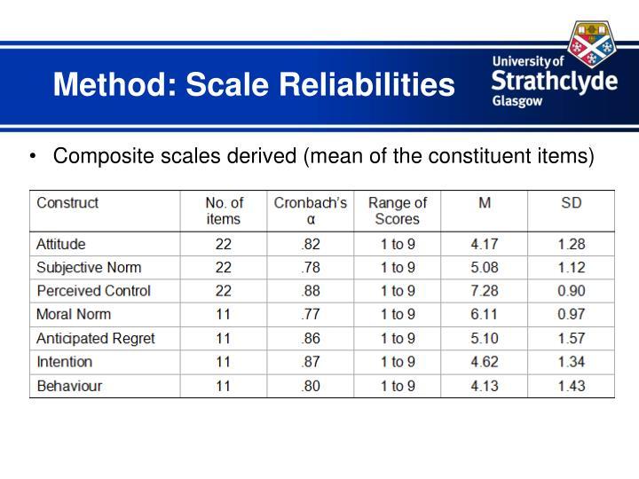 Method: Scale Reliabilities