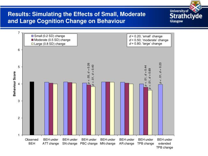 Results: Simulating the Effects of Small, Moderate and Large Cognition Change on Behaviour