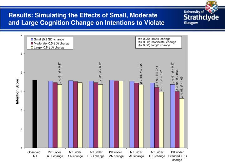 Results: Simulating the Effects of Small, Moderate and Large Cognition Change on Intentions to Violate
