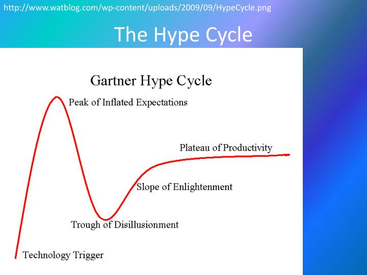 http://www.watblog.com/wp-content/uploads/2009/09/HypeCycle.png