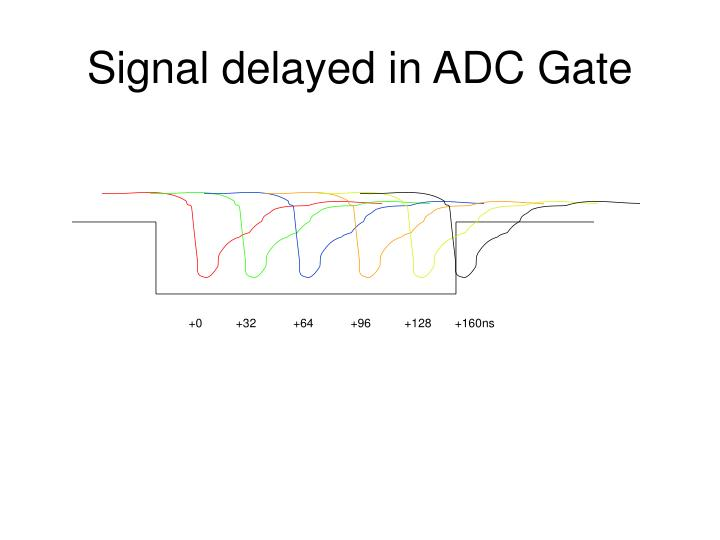 Signal delayed in ADC Gate