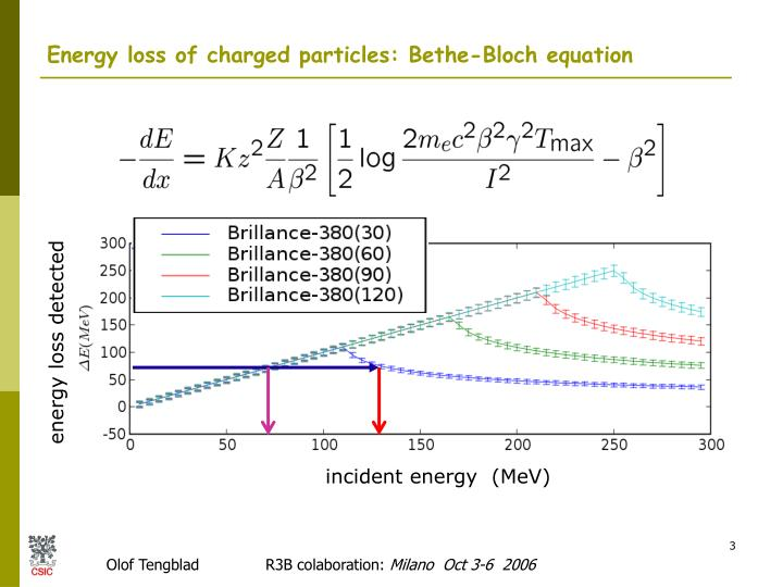 Energy loss of charged particles bethe bloch equation