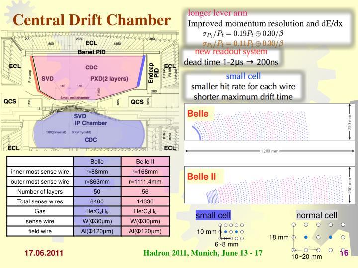 Central Drift Chamber