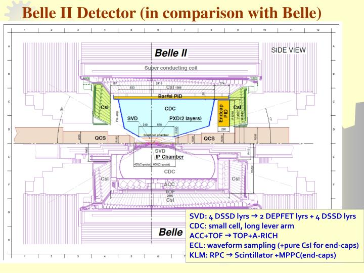 Belle II Detector (in comparison with Belle)