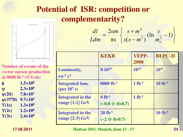 Potential of  ISR: competition or complementarity?