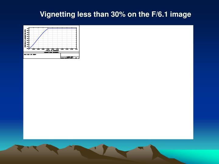 Vignetting less than 30% on the F/6.1 image