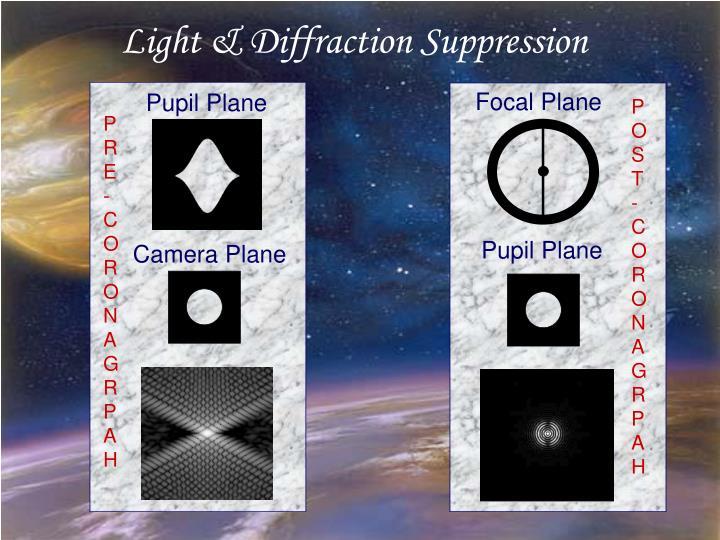 Light & Diffraction Suppression