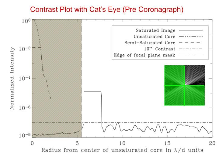 Contrast Plot with Cat's Eye (Pre Coronagraph)