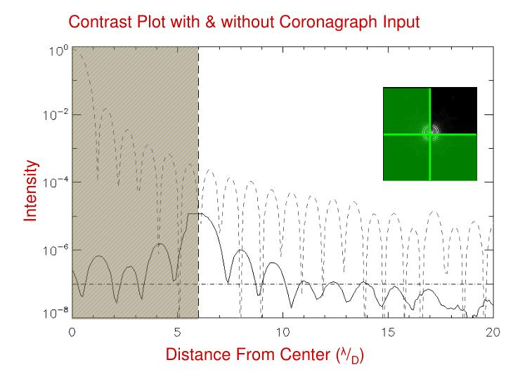 Contrast Plot with & without Coronagraph Input