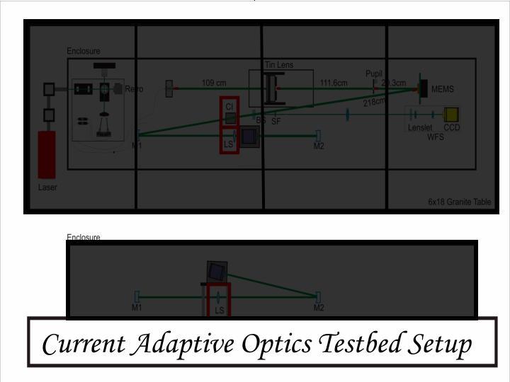 Current Adaptive Optics Testbed Setup