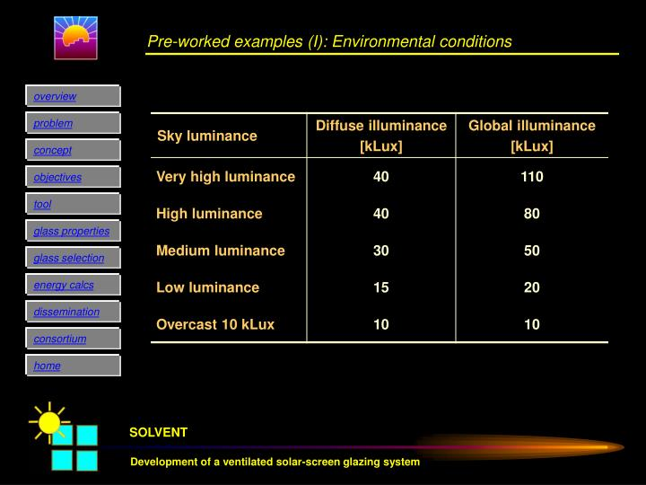 Pre-worked examples (I): Environmental conditions