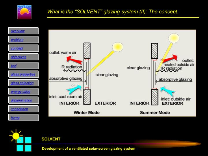 """What is the """"SOLVENT"""" glazing system (II): The concept"""