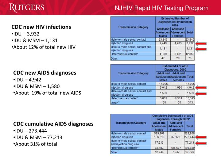 CDC new HIV infections