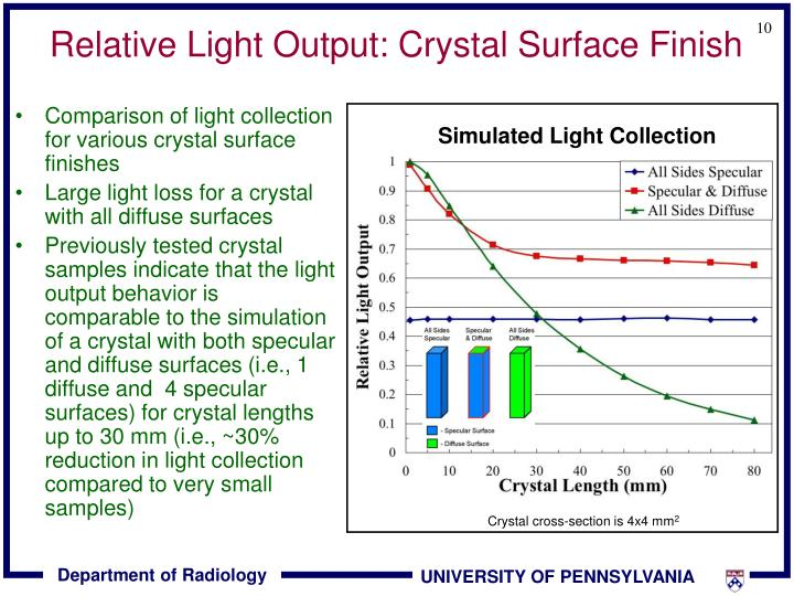 Relative Light Output: Crystal Surface Finish