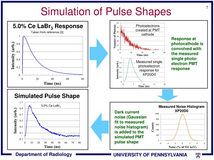 Simulation of Pulse Shapes