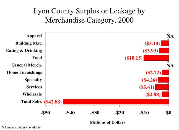 Lyon County Surplus or Leakage by Merchandise Category, 2000