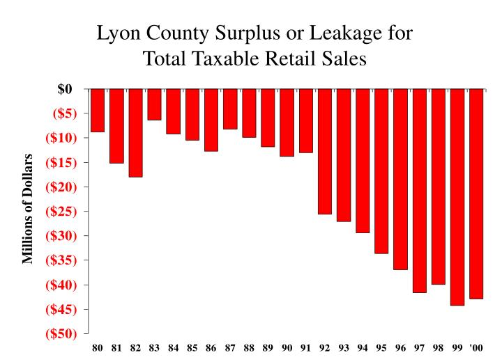 Lyon County Surplus or Leakage for