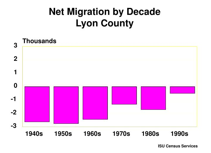 Net Migration by Decade