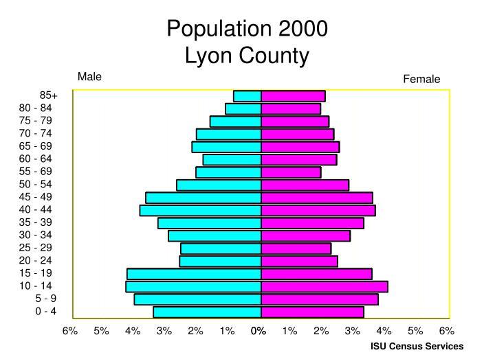 Population 2000