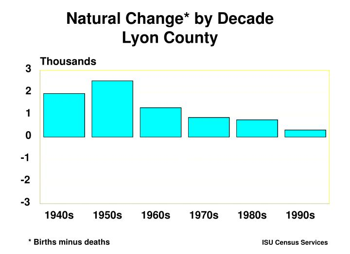 Natural Change* by Decade