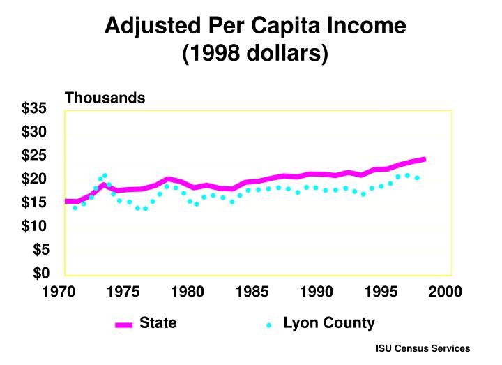 Adjusted Per Capita Income