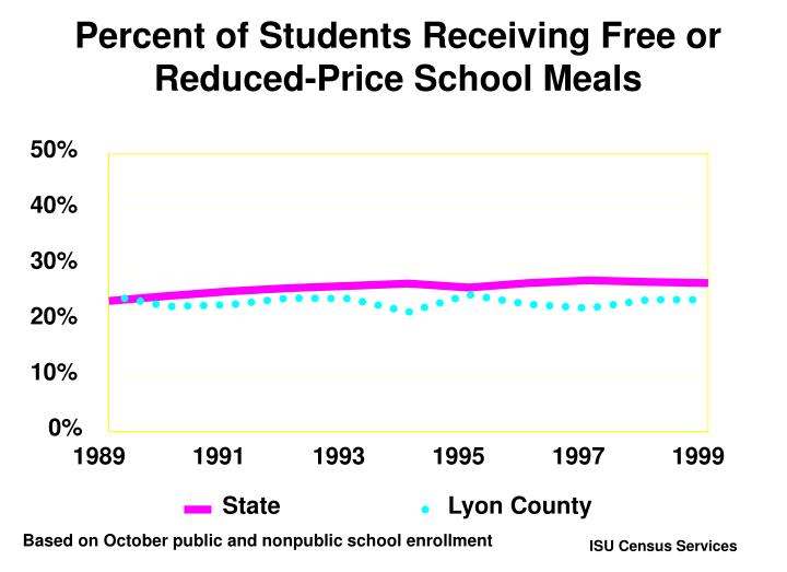 Percent of Students Receiving Free or Reduced-Price School Meals