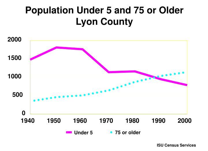 Population Under 5 and 75 or Older
