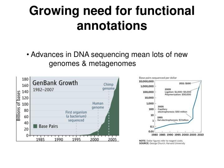 Growing need for functional annotations