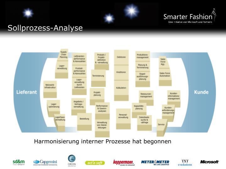 Sollprozess-Analyse