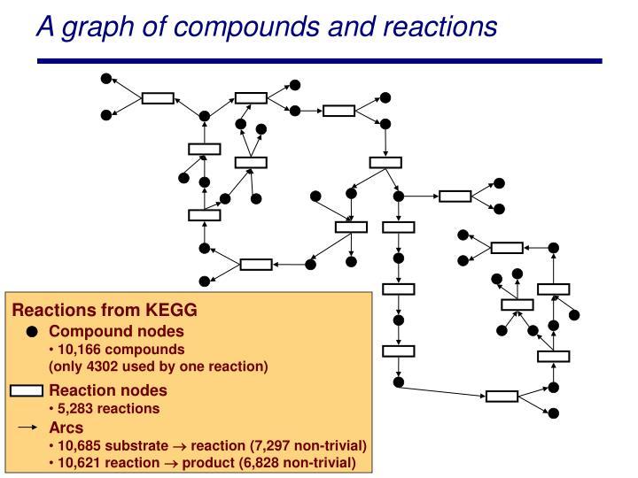 A graph of compou
