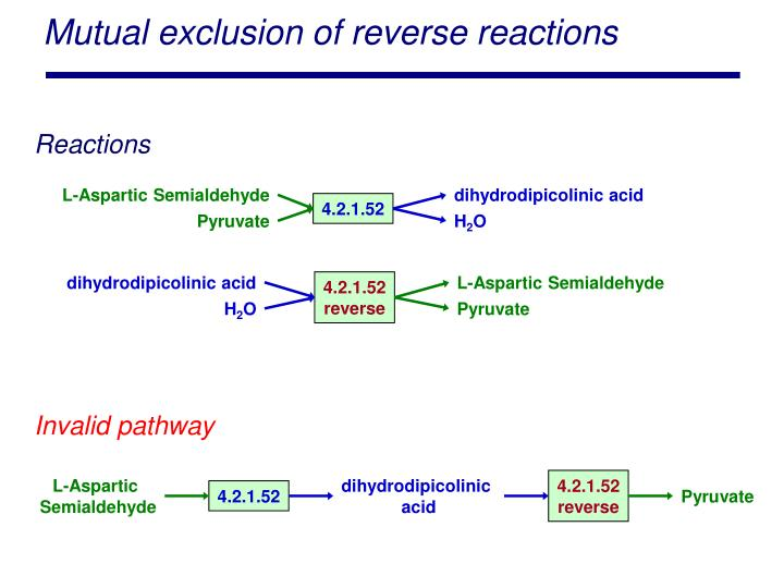 Mutual exclusion of reverse reactions