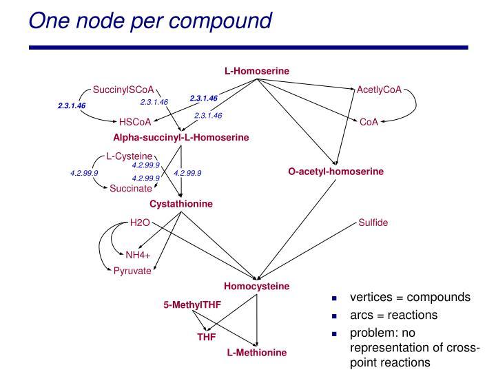 One node per compound