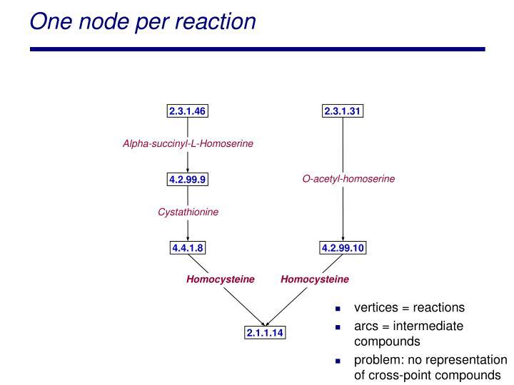 One node per reaction