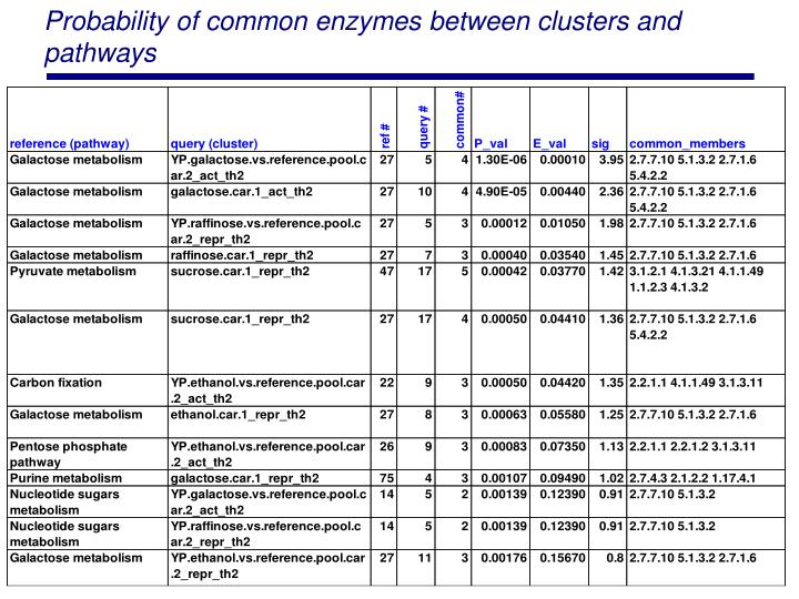 Probability of common enzymes between clusters and pathways