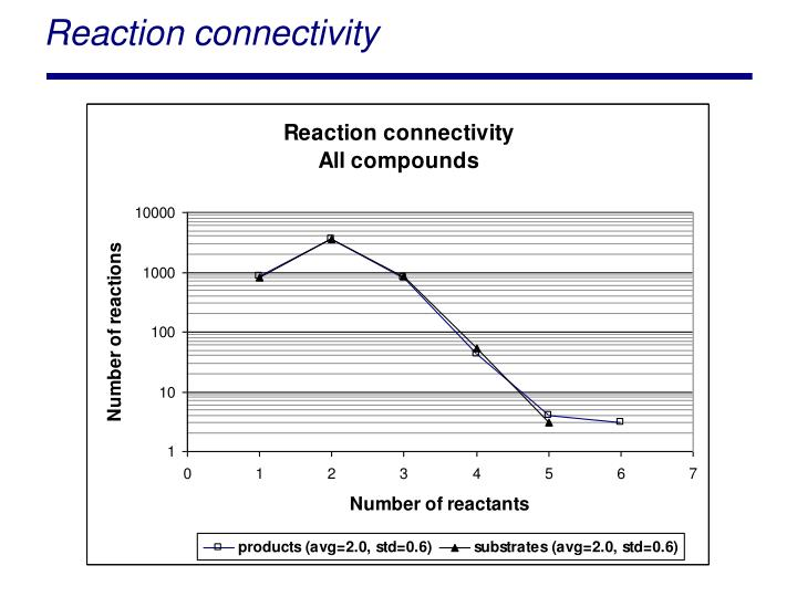 Reaction connectivity