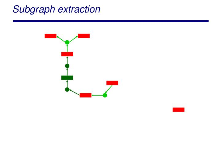 Subgraph extraction