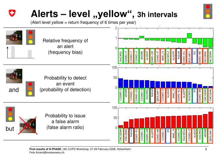 "Alerts – level ""yellow"","