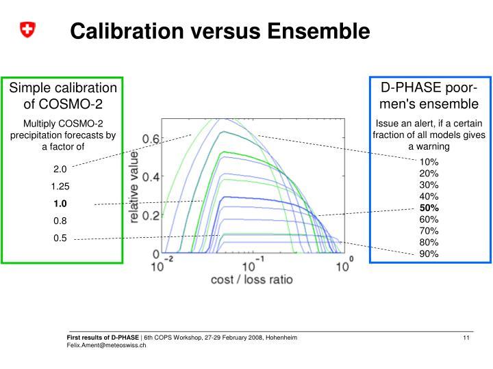 Calibration versus Ensemble