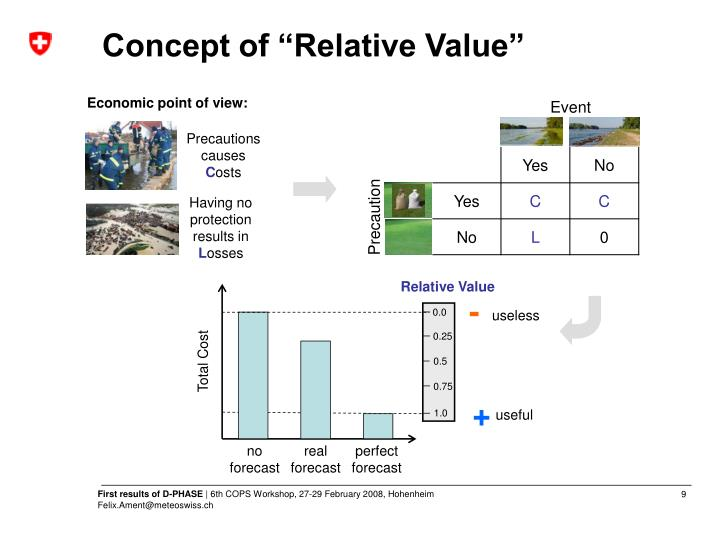 """Concept of """"Relative Value"""""""